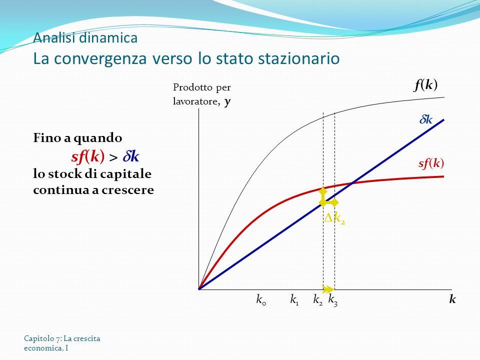 Capitolo 7: La crescita economica, I Prodotto per lavoratore, y k f(k)f(k) sf(k) k Fino a quando sf(k) > k lo stock di capitale continua a crescere k 2 k3k3 k0k0 k1k1 k2k2 Analisi dinamica La convergenza verso lo stato stazionario