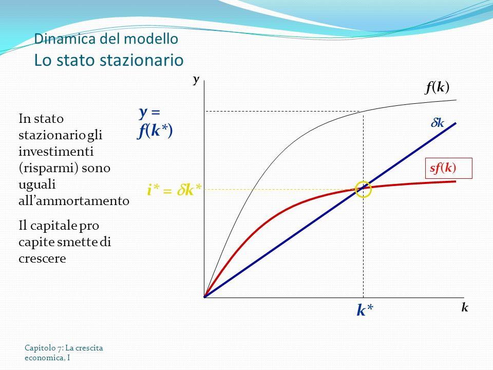 Capitolo 7: La crescita economica, I Dinamica del modello Lo stato stazionario y k f(k)f(k) sf(k) k In stato stazionario gli investimenti (risparmi) sono uguali allammortamento Il capitale pro capite smette di crescere i* = k* k* y = f(k*)