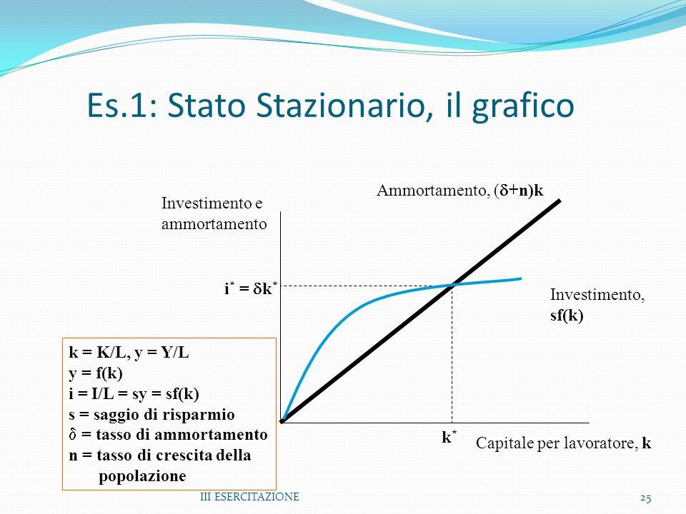 III ESERCITAZIONE25 Es.1: Stato Stazionario, il grafico Investimento, sf(k) Ammortamento, ( +n)k Capitale per lavoratore, k Investimento e ammortamento k*k* i * = k * k = K/L, y = Y/L y = f(k) i = I/L = sy = sf(k) s = saggio di risparmio d = tasso di ammortamento n = tasso di crescita della popolazione