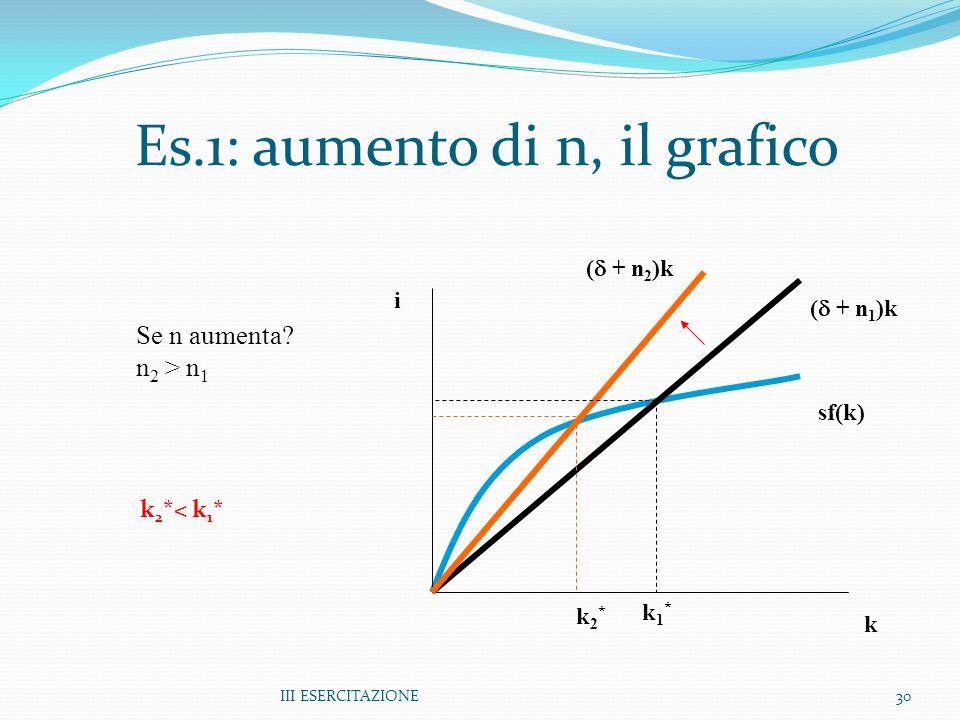 III ESERCITAZIONE30 Es.1: aumento di n, il grafico k i sf(k) ( + n 1 )k ( + n 2 )k k1*k1* k2*k2* Se n aumenta? n 2 > n 1 k 2 *< k 1 *
