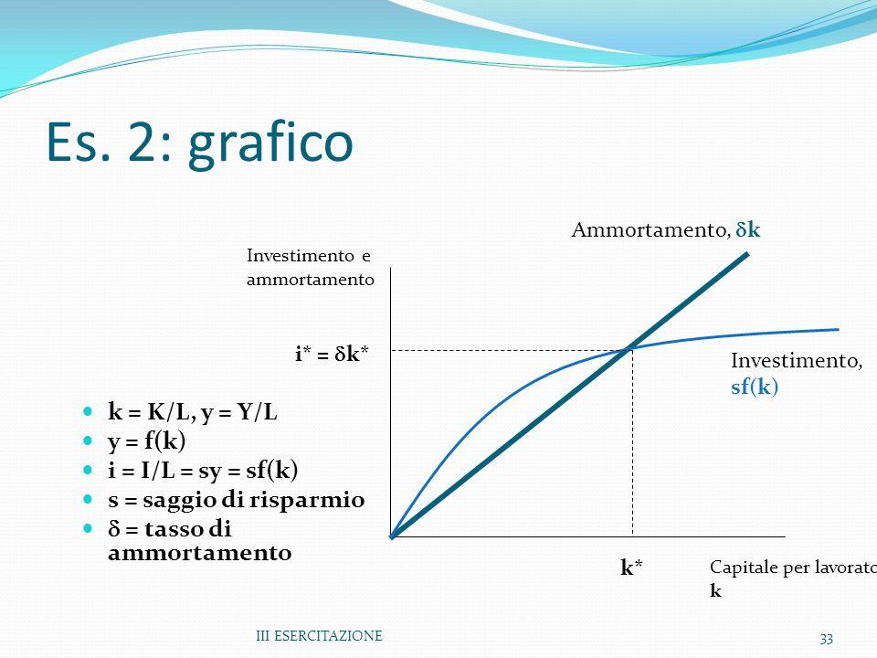 III ESERCITAZIONE33 Es. 2: grafico k = K/L, y = Y/L y = f(k) i = I/L = sy = sf(k) s = saggio di risparmio = tasso di ammortamento Investimento e ammor