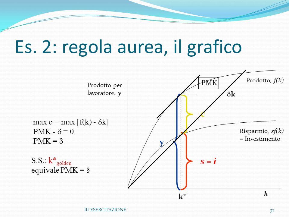 III ESERCITAZIONE37 Prodotto per lavoratore, y k Prodotto, f(k) Risparmio, sf(k) = Investimento y c s = i max c = max [f(k) - k] PMK - = 0 PMK = S.S.: k* golden equivale PMK = Es.