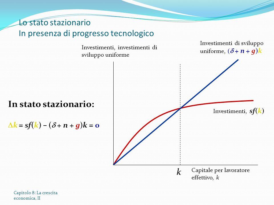 Capitolo 8: La crescita economica, II Lo stato stazionario In presenza di progresso tecnologico Investimenti, investimenti di sviluppo uniforme Capitale per lavoratore effettivo, k Investimenti, sf(k) Investimenti di sviluppo uniforme, ( + n + g)k k In stato stazionario: k = sf(k) – ( + n + g)k = 0