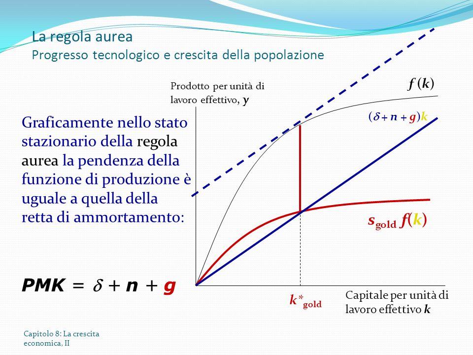 Capitolo 8: La crescita economica, II Prodotto per unità di lavoro effettivo, y Capitale per unità di lavoro effettivo k f (k) ( + n + g)k Graficamente nello stato stazionario della regola aurea la pendenza della funzione di produzione è uguale a quella della retta di ammortamento: k* gold PMK = + n + g s gold f(k) La regola aurea Progresso tecnologico e crescita della popolazione