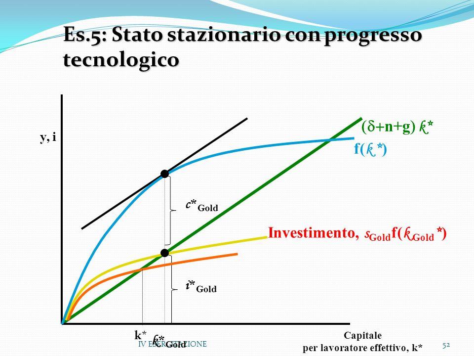 IV ESERCITAZIONE52 y, i Capitale per lavoratore effettivo, k* k * Gold Investimento, s Gold f( k Gold * ) n+g k* Es.5: Stato stazionario con progresso tecnologico f( k * ) c * Gold i * Gold k*