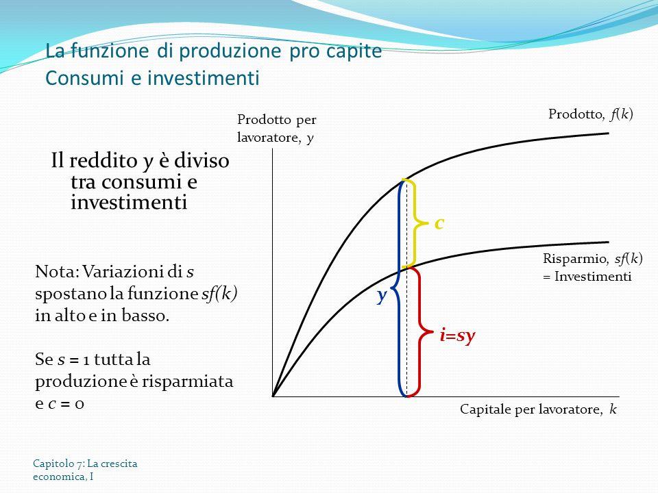 Capitolo 7: La crescita economica, I Prodotto per lavoratore, y Capitale per lavoratore, k Il reddito y è diviso tra consumi e investimenti Prodotto, f(k) Risparmio, sf(k) = Investimenti y c i=sy Nota: Variazioni di s spostano la funzione sf(k) in alto e in basso.