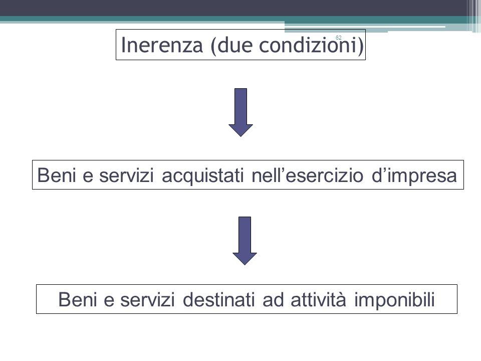 62 Inerenza (due condizioni) Beni e servizi acquistati nellesercizio dimpresa Beni e servizi destinati ad attività imponibili