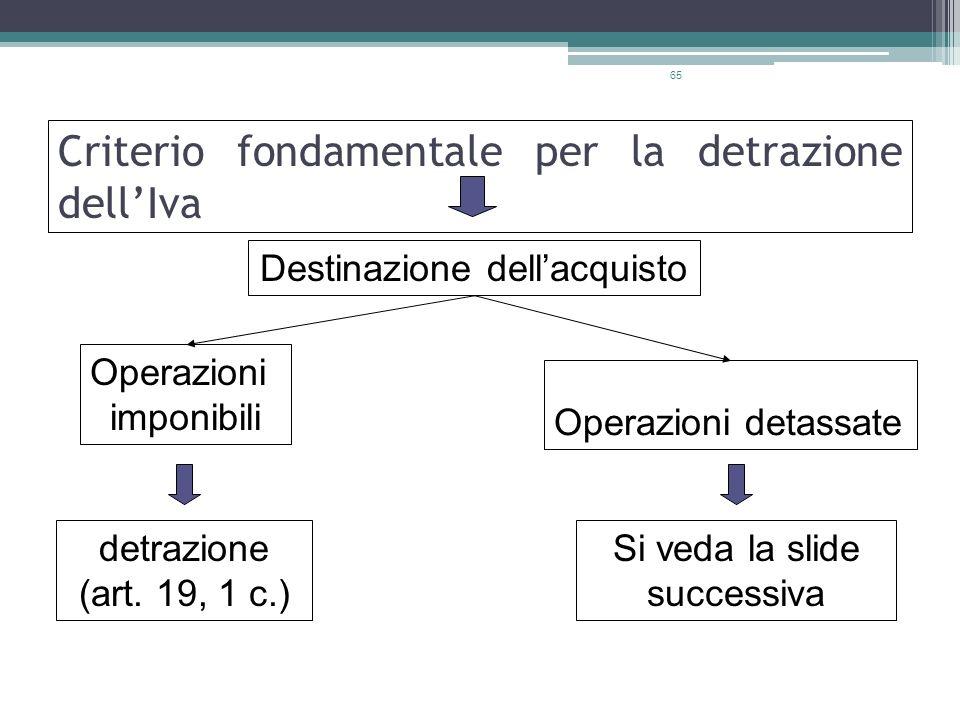 65 Criterio fondamentale per la detrazione dellIva Destinazione dellacquisto Operazioni imponibili Operazioni detassate detrazione (art. 19, 1 c.) Si