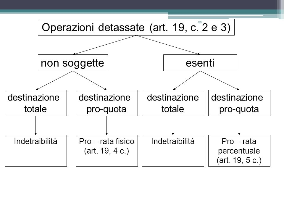 66 Operazioni detassate (art. 19, c. 2 e 3) non soggetteesenti destinazione totale destinazione pro-quota destinazione totale destinazione pro-quota I