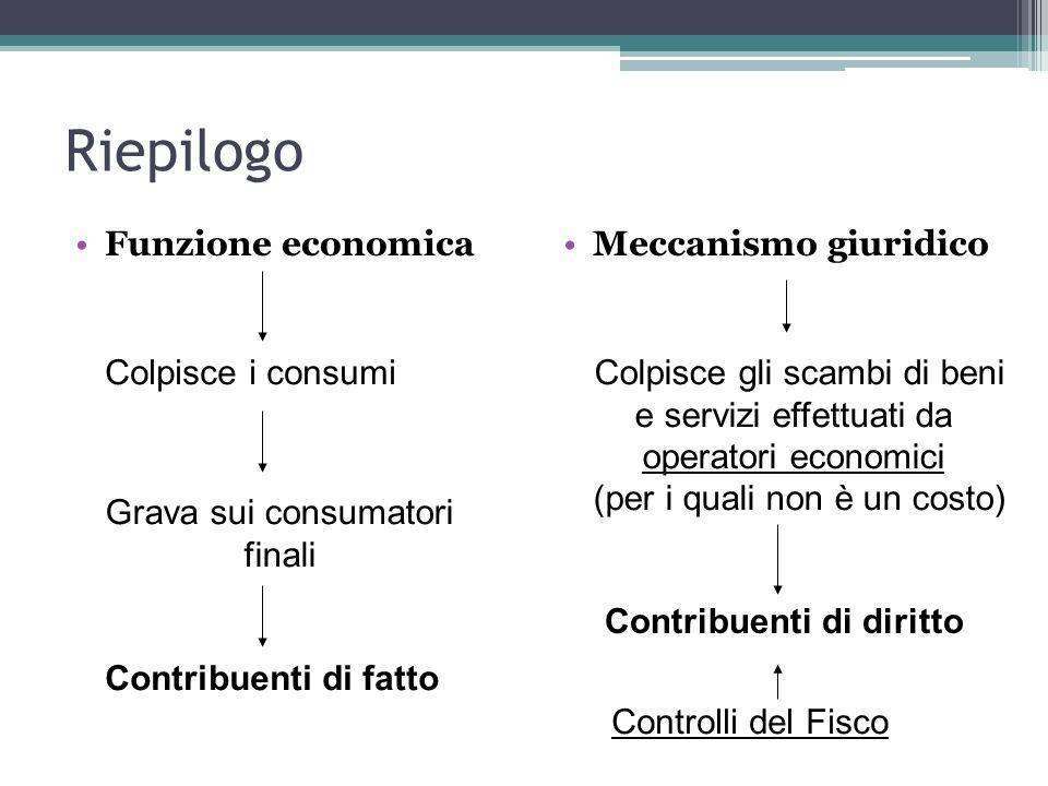 Riepilogo Funzione economica Meccanismo giuridico Colpisce i consumi Grava sui consumatori finali Contribuenti di fatto Colpisce gli scambi di beni e