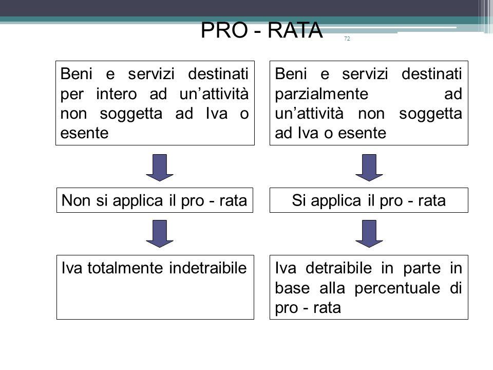 72 Beni e servizi destinati per intero ad unattività non soggetta ad Iva o esente Beni e servizi destinati parzialmente ad unattività non soggetta ad