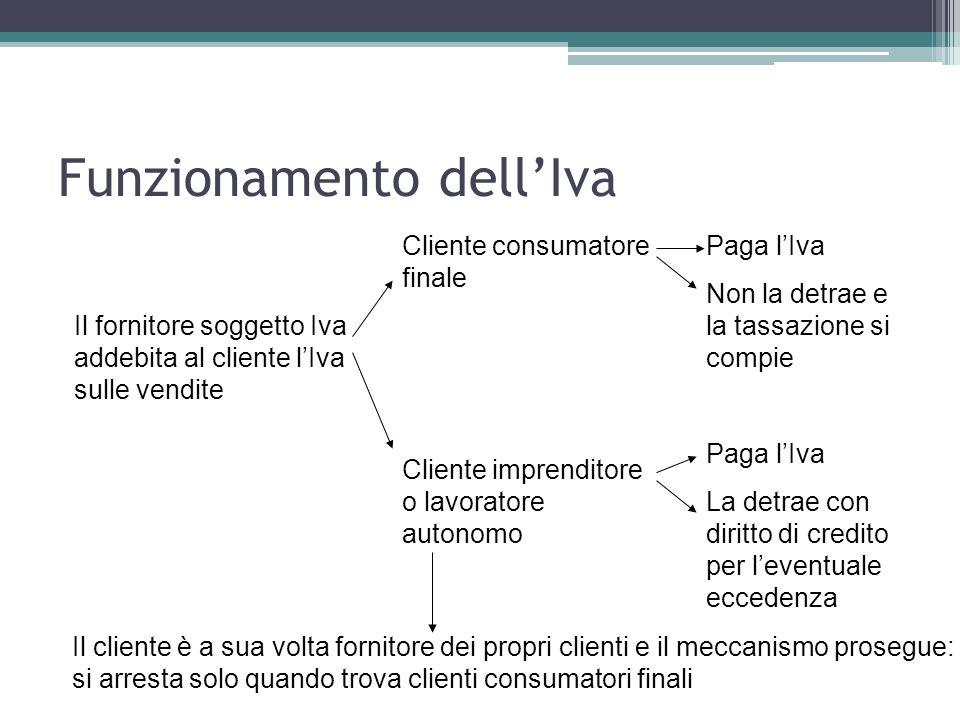 Funzionamento dellIva Il fornitore soggetto Iva addebita al cliente lIva sulle vendite Cliente consumatore finale Cliente imprenditore o lavoratore au