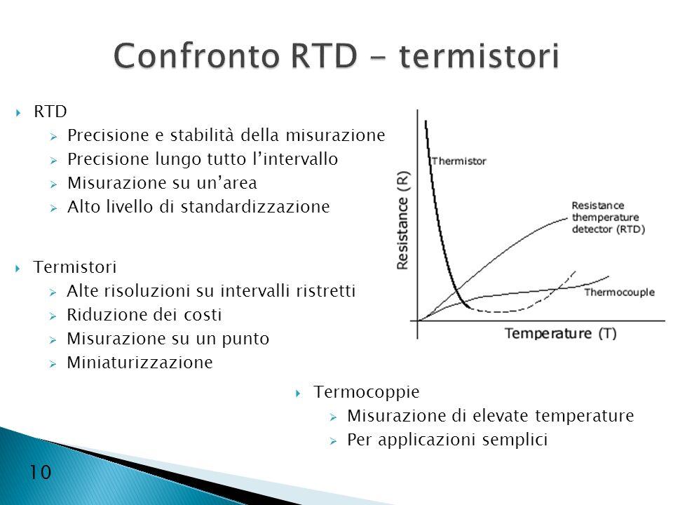10 RTD Precisione e stabilità della misurazione Precisione lungo tutto lintervallo Misurazione su unarea Alto livello di standardizzazione Termistori
