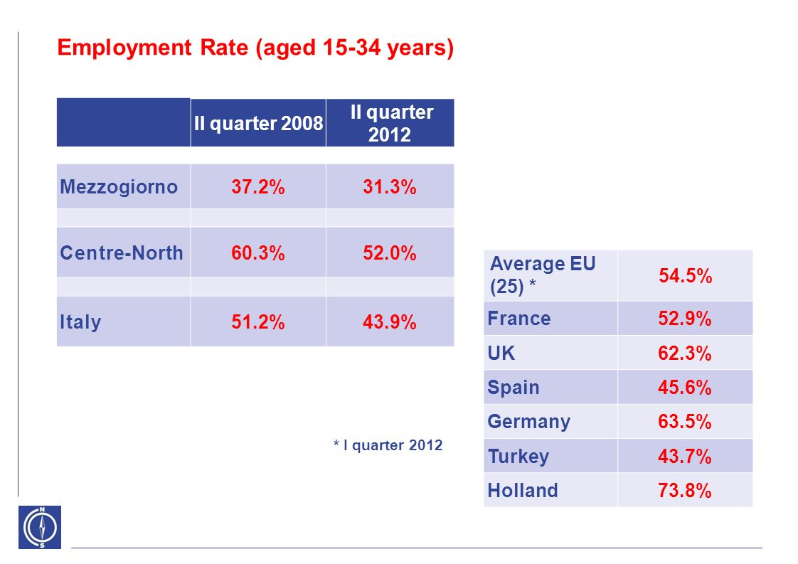 Employment Rate (aged 15-34 years) Average EU (25) * 54.5% France52.9% UK62.3% Spain45.6% Germany63.5% Turkey43.7% Holland73.8% * I quarter 2012 II quarter 2008 II quarter 2012 Mezzogiorno37.2%31.3% Centre-North60.3%52.0% Italy51.2%43.9%