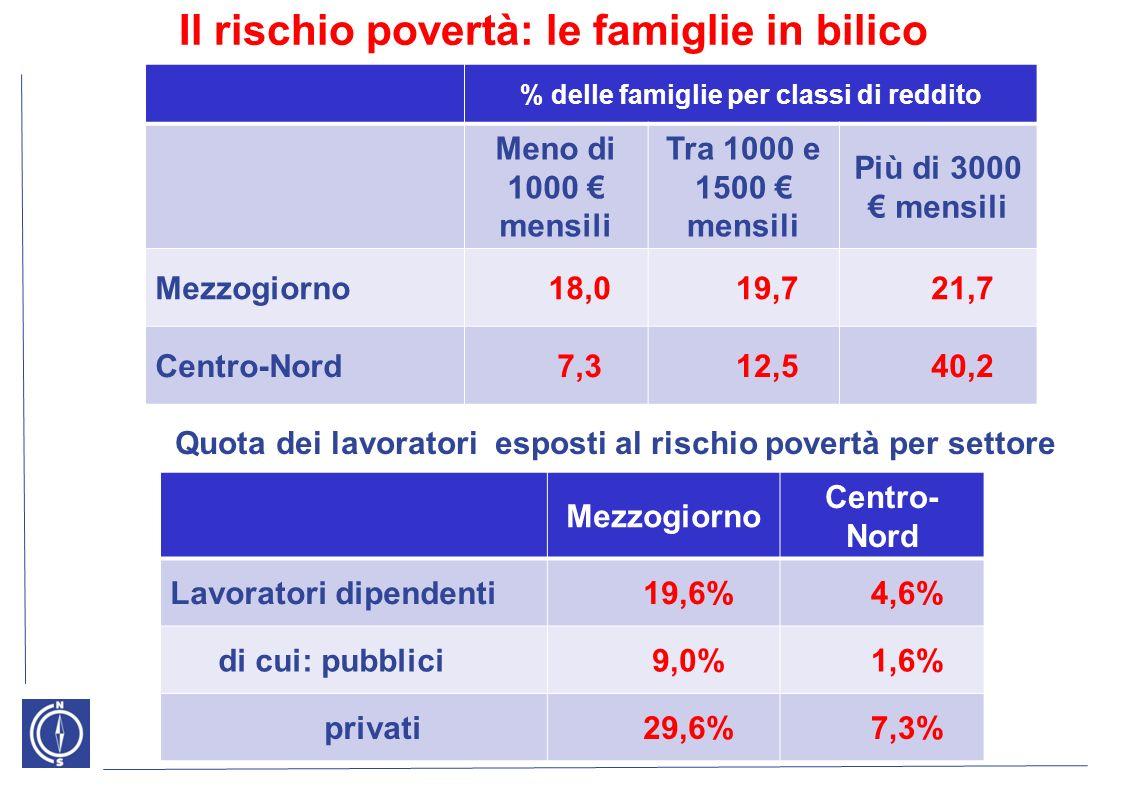 Il rischio povertà: le famiglie in bilico % delle famiglie per classi di reddito Meno di 1000 mensili Tra 1000 e 1500 mensili Più di 3000 mensili Mezzogiorno18,019,721,7 Centro-Nord7,312,540,2 Quota dei lavoratori esposti al rischio povertà per settore Mezzogiorno Centro- Nord Lavoratori dipendenti19,6%4,6% di cui: pubblici9,0%1,6% privati29,6%7,3%