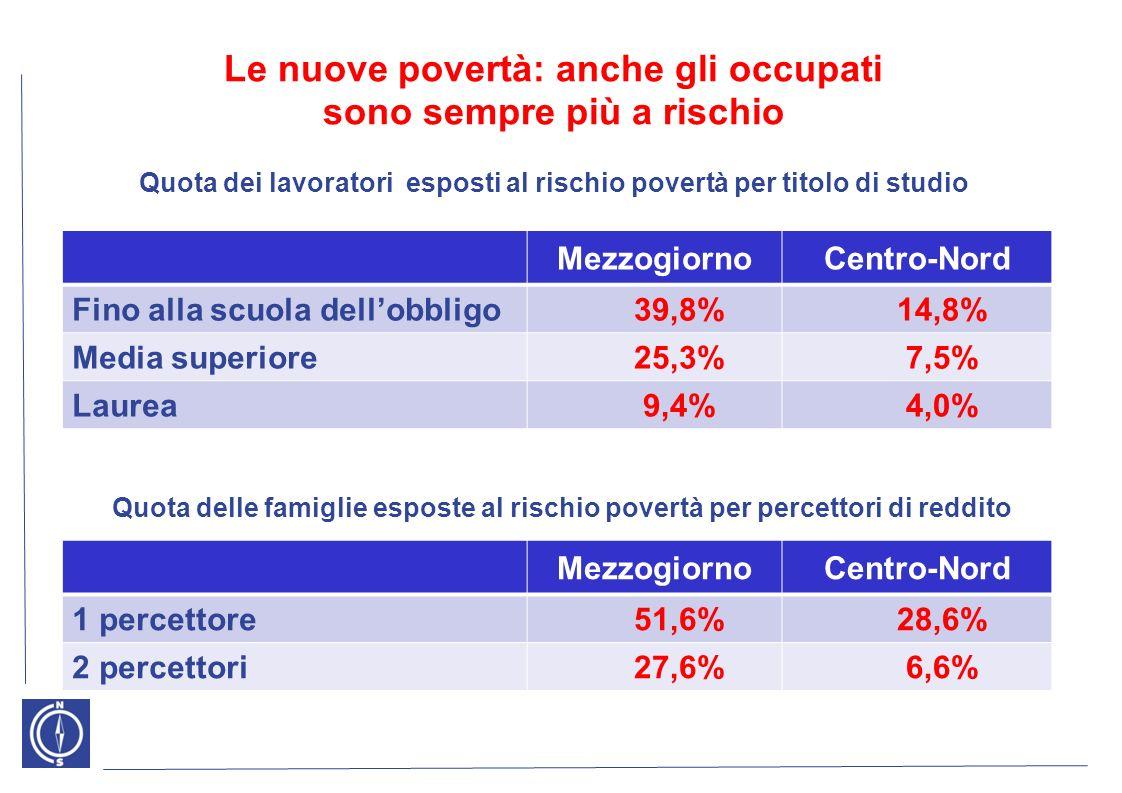 Le nuove povertà: anche gli occupati sono sempre più a rischio MezzogiornoCentro-Nord Fino alla scuola dellobbligo39,8%14,8% Media superiore25,3%7,5% Laurea9,4%4,0% Quota dei lavoratori esposti al rischio povertà per titolo di studio MezzogiornoCentro-Nord 1 percettore51,6%28,6% 2 percettori27,6%6,6% Quota delle famiglie esposte al rischio povertà per percettori di reddito