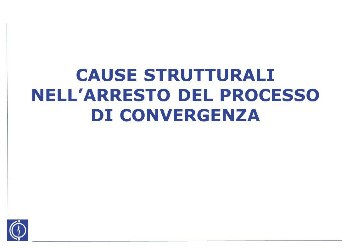 CAUSE STRUTTURALI NELLARRESTO DEL PROCESSO DI CONVERGENZA