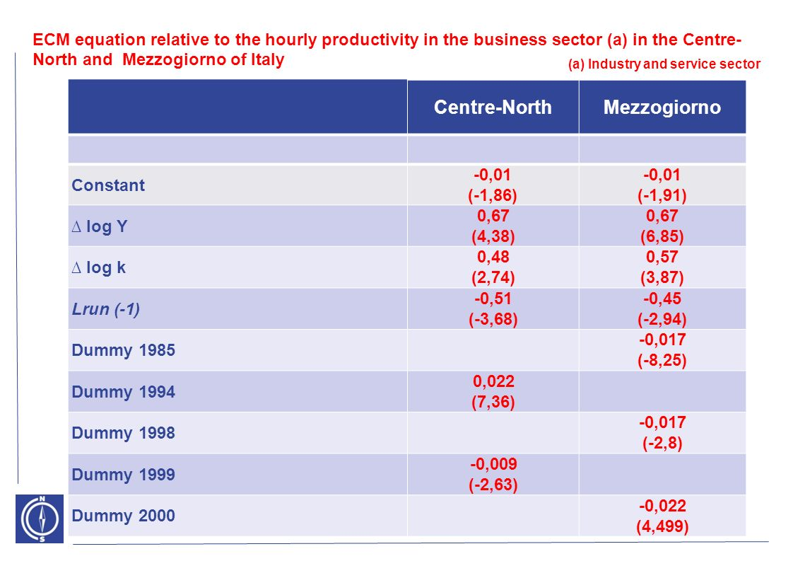 ECM equation relative to the hourly productivity in the business sector (a) in the Centre- North and Mezzogiorno of Italy Centre-NorthMezzogiorno Constant -0,01 (-1,86) -0,01 (-1,91) log Y 0,67 (4,38) 0,67 (6,85) log k 0,48 (2,74) 0,57 (3,87) Lrun (-1) -0,51 (-3,68) -0,45 (-2,94) Dummy 1985 -0,017 (-8,25) Dummy 1994 0,022 (7,36) Dummy 1998 -0,017 (-2,8) Dummy 1999 -0,009 (-2,63) Dummy 2000 -0,022 (4,499) (a) Industry and service sector