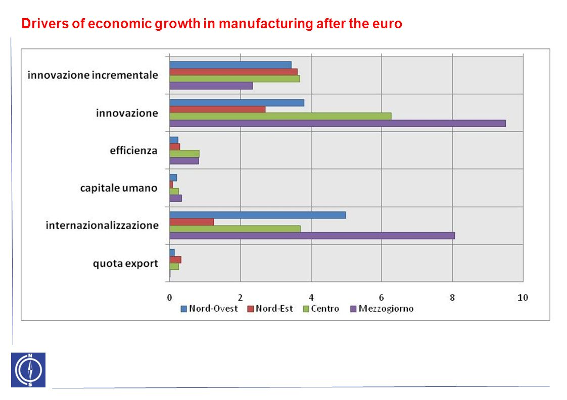 Drivers of economic growth in manufacturing after the euro