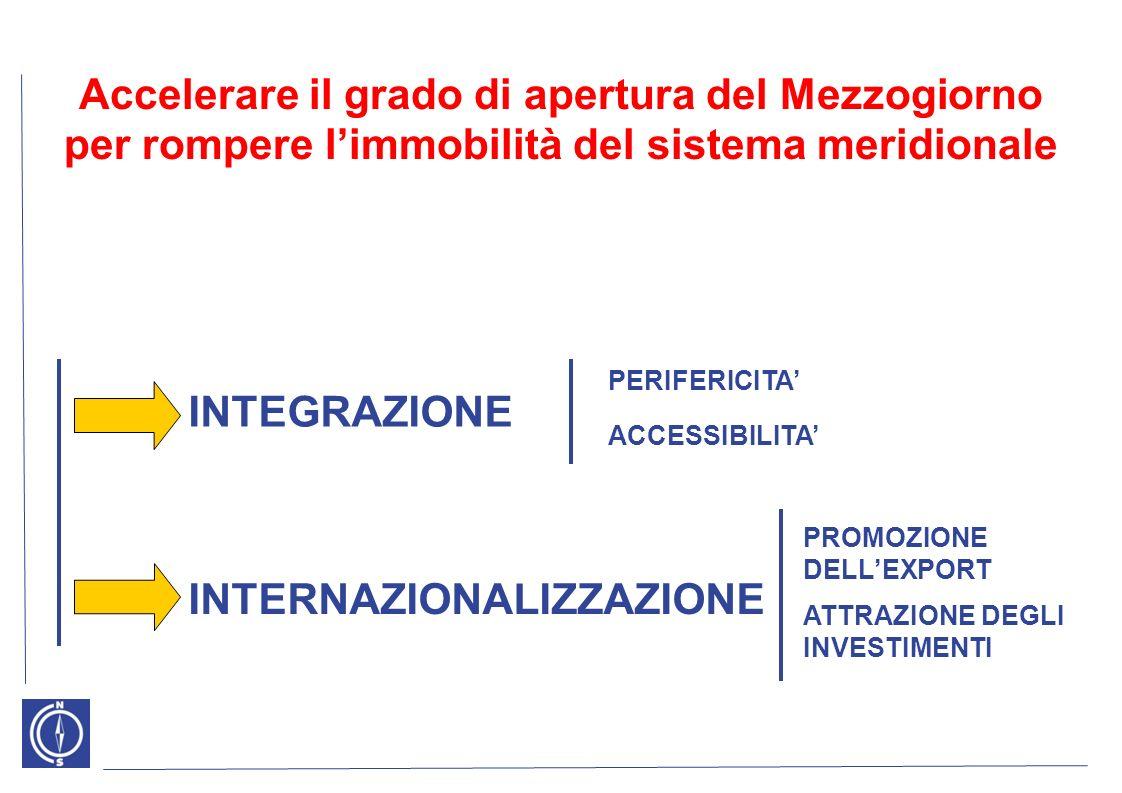 Accelerare il grado di apertura del Mezzogiorno per rompere limmobilità del sistema meridionale INTEGRAZIONE INTERNAZIONALIZZAZIONE ACCESSIBILITA PERIFERICITA PROMOZIONE DELLEXPORT ATTRAZIONE DEGLI INVESTIMENTI