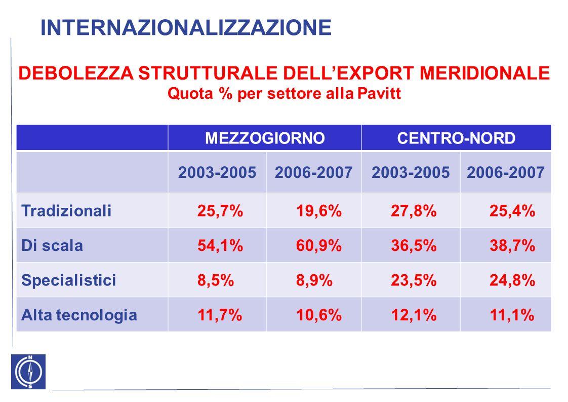 DEBOLEZZA STRUTTURALE DELLEXPORT MERIDIONALE Quota % per settore alla Pavitt MEZZOGIORNOCENTRO-NORD 2003-20052006-20072003-20052006-2007 Tradizionali25,7%19,6%27,8%25,4% Di scala54,1%60,9%36,5%38,7% Specialistici8,5%8,9%23,5%24,8% Alta tecnologia11,7%10,6%12,1%11,1% INTERNAZIONALIZZAZIONE
