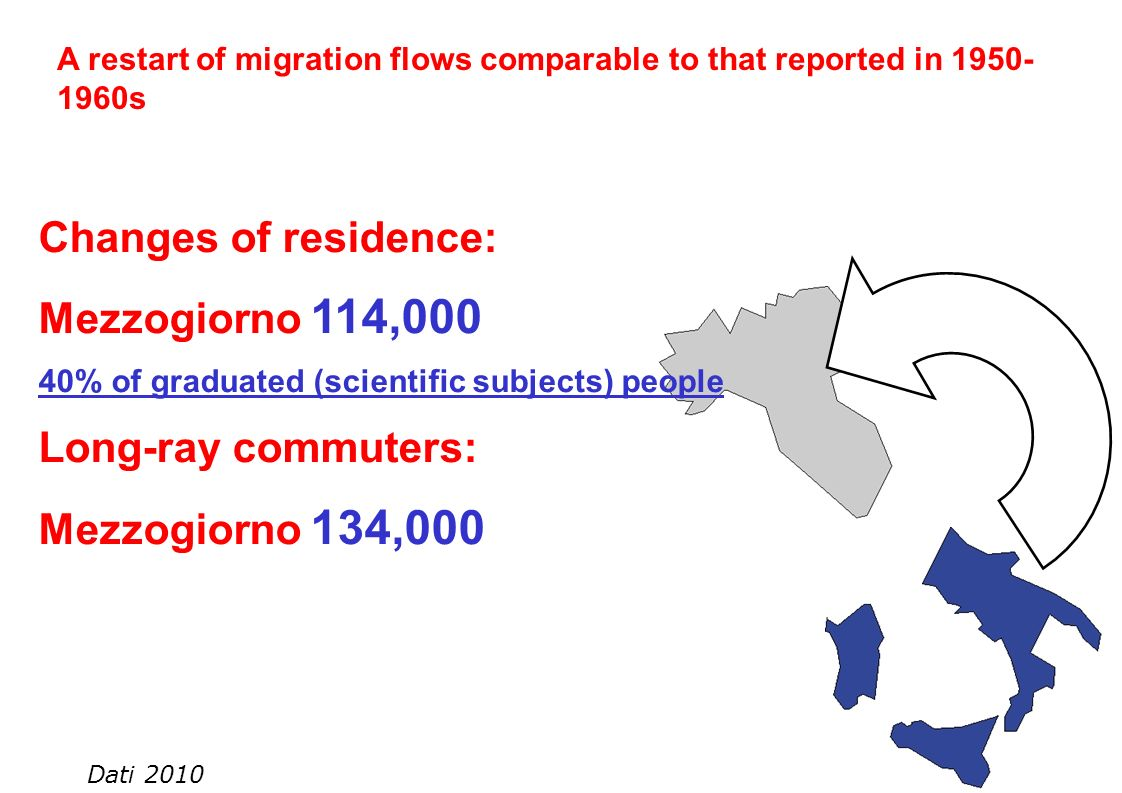 Changes of residence: Mezzogiorno 114,000 40% of graduated (scientific subjects) people Long-ray commuters: Mezzogiorno 134,000 A restart of migration flows comparable to that reported in 1950- 1960s Dati 2010