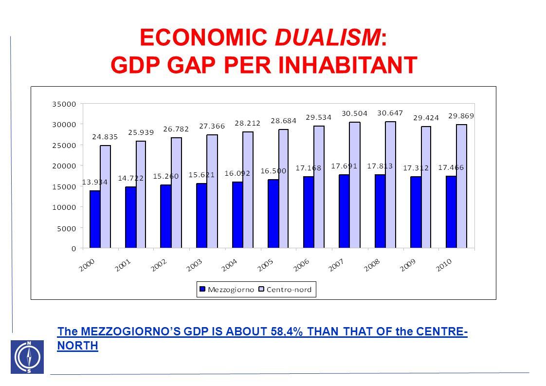ATTRAZIONE DEGLI INVESTIMENTI DIRETTI ESTERI IDE SU INVESTIME NTI TOTALI IDE PER ABITANTE (2002-2006) ITALIA 6,6% 253 SPAGNA 6,8% 490 FRANCIA 14,6% 608 REGNO UNITO 32,1% 1.200 UE a 27 680 IDE Mezzogiorno 12 Centro-Nord241 DISTRIBUZIONE TERRITORIALE INTERNAZIONALIZZAZIONE