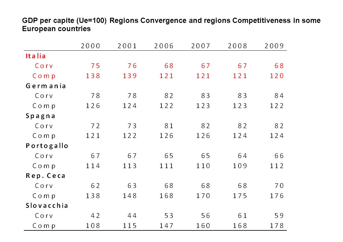 GDP per capite (Ue=100) Regions Convergence and regions Competitiveness in some European countries