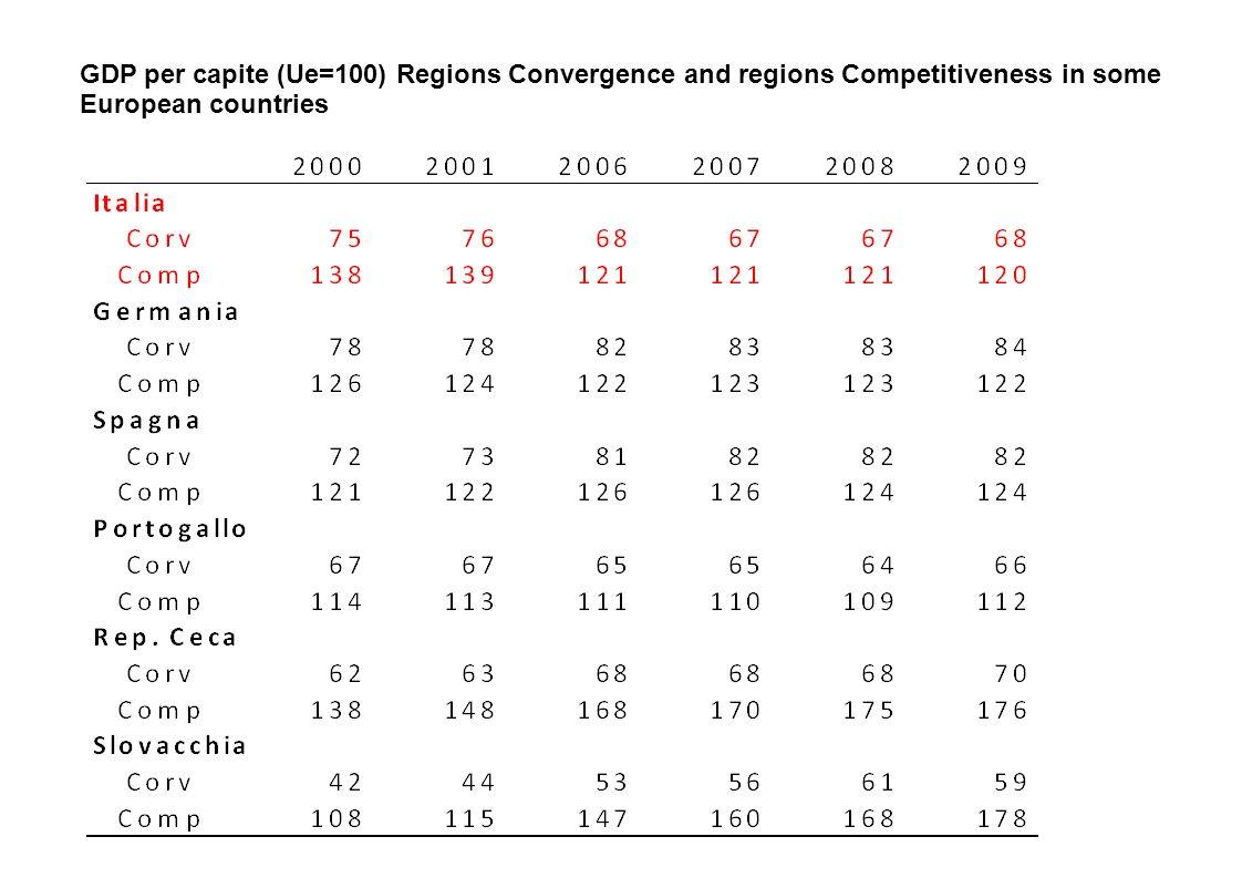 Deviazione standard del pil pro capite nei paesi di sola convergenza e di sola competitività nella UE a 27 Anno Paesi di sola convergenza Paesi di sola competitività Paesi dualistici 2000 0,4950,3660,447 2001 0,4900,3530,438 2002 0,800,3540,431 2003 0,4680,3530,406 2004 0,4590,3540,410 2005 0,4560,3530,402 2006 0,4480,3550,404 2007 0,4400,3520,397 2008 0,4250,3570,358 2009 0,4150,3600,351 Obs.