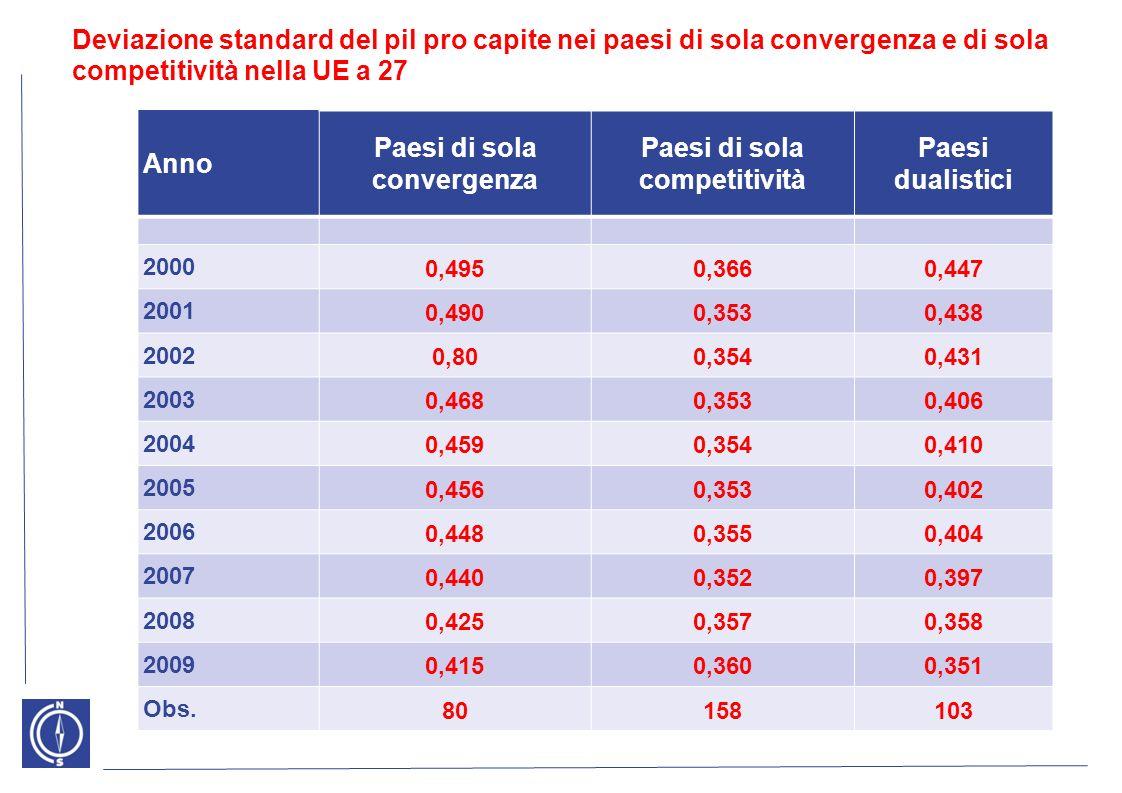 Deviazione standard del pil pro capite regionale nelle economie dualistiche della UE a 27 AnnoRegioni povereRegioni ricche 2000 0,2550,487 2001 0,2500,476 2002 0,2490,469 2003 0,2460,440 2004 0,2510,443 2005 0,2600,432 2006 0,2640,434 2007 0,2700,426 2008 0,2720,378 2009 0,2600,372 Obs.