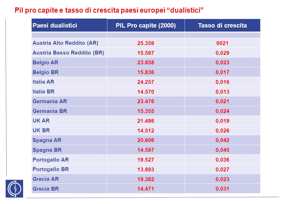 GDP (Annual average changes*, % ) 2001-20072008200920102011 Mezzogiorno 0.9-1.7-5.10.60.1 Centre-North 1.2-1.2-5.42.00.6 Italy 1.1-1.3-5.31.70.4 *Calculated on chained values– base year 2000