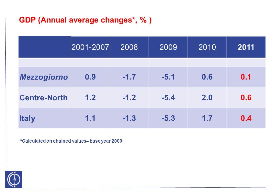 GDP (Annual average changes*, % ) 2001-20072008200920102011 Mezzogiorno 0.9-1.7-5.10.60.1 Centre-North 1.2-1.2-5.42.00.6 Italy 1.1-1.3-5.31.70.4 *Calc