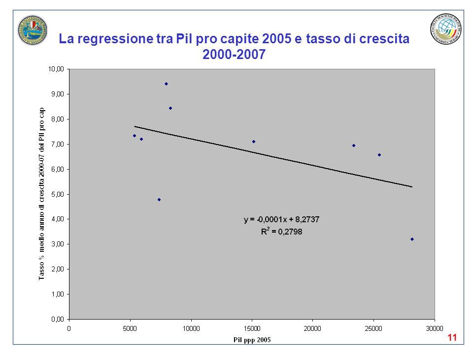 11 La regressione tra Pil pro capite 2005 e tasso di crescita 2000-2007