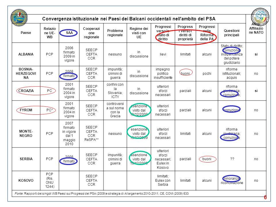 6 Convergenza istituzionale nei Paesi dei Balcani occidentali nell'ambito del PSA Altro: Affiliazio ne NATO Paese Relazio ne UE- WB SAA Cooperazi one