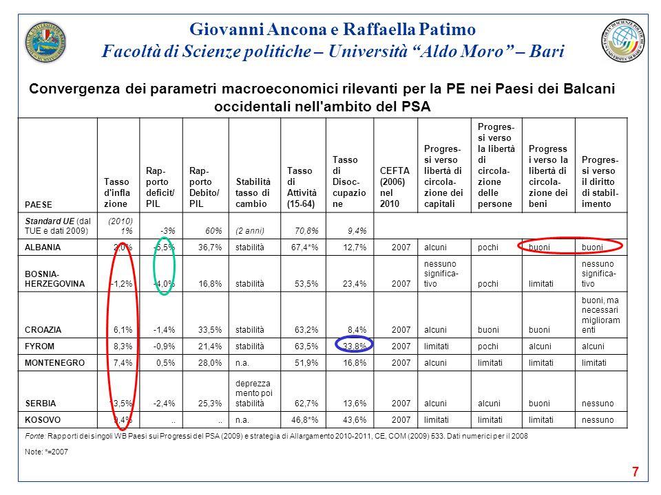 7 Giovanni Ancona e Raffaella Patimo Facoltà di Scienze politiche – Università Aldo Moro – Bari Convergenza dei parametri macroeconomici rilevanti per