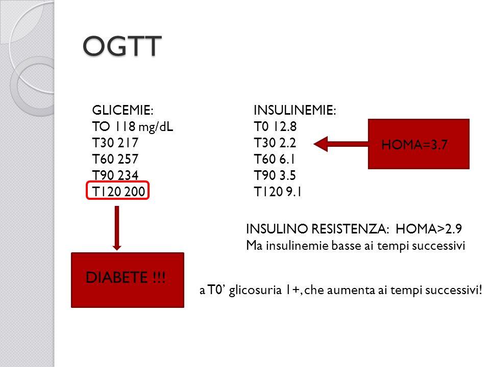 OGTT GLICEMIE: TO 118 mg/dL T30 217 T60 257 T90 234 T120 200 INSULINEMIE: T0 12.8 T30 2.2 T60 6.1 T90 3.5 T120 9.1 DIABETE !!! HOMA=3.7 INSULINO RESIS