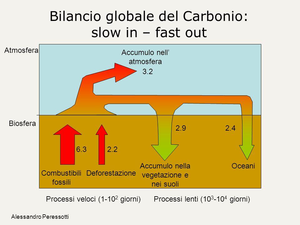 Alessandro Peressotti Bilancio globale del Carbonio: slow in – fast out Atmosfera Biosfera Combustibili fossili 6.3 Deforestazione 2.2 2.92.4 3.2 Accu