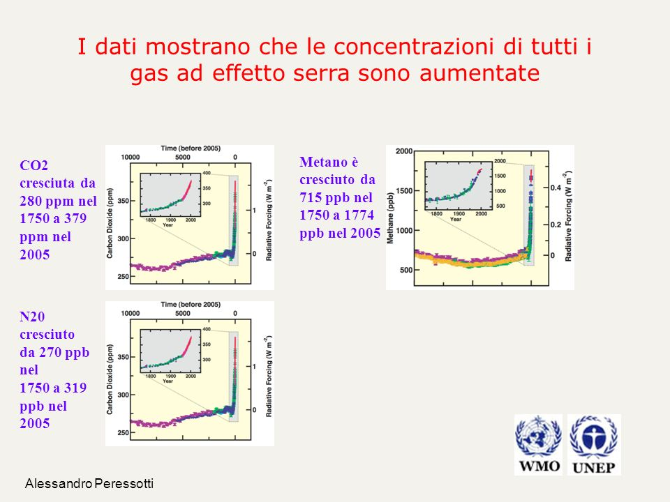 Alessandro Peressotti Art.3.3 – Land Use Change RMU = + 2.71 tCO 2 equ.