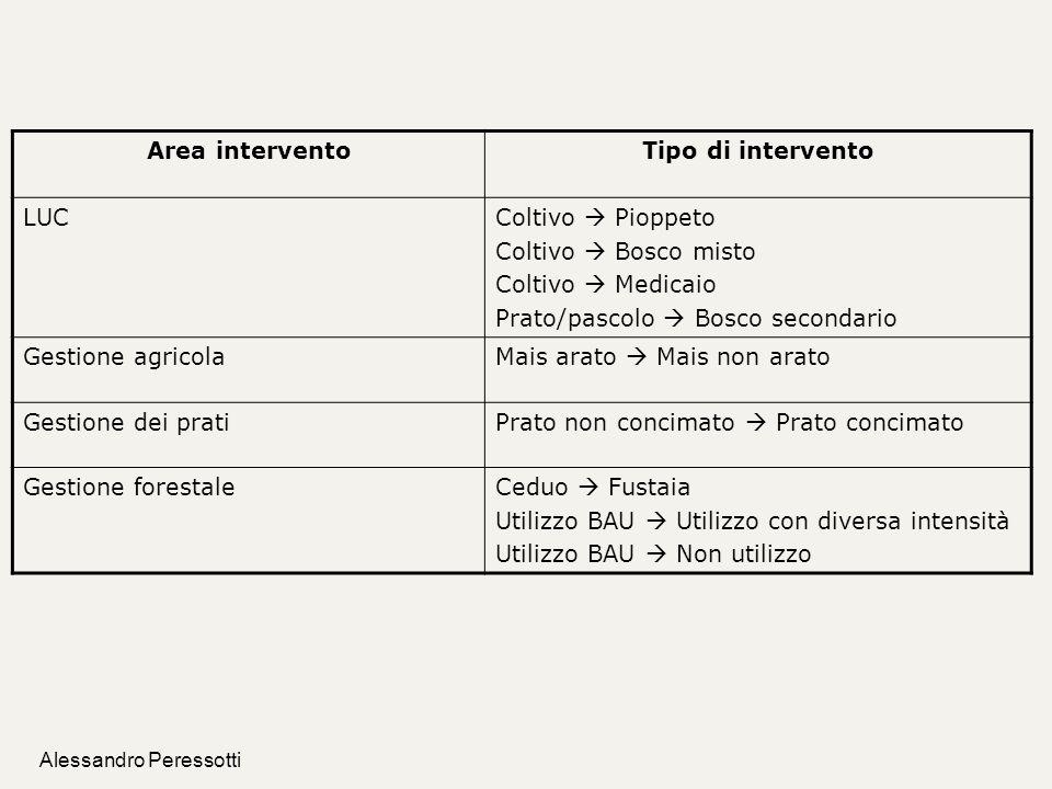 Alessandro Peressotti Area interventoTipo di intervento LUCColtivo Pioppeto Coltivo Bosco misto Coltivo Medicaio Prato/pascolo Bosco secondario Gestio