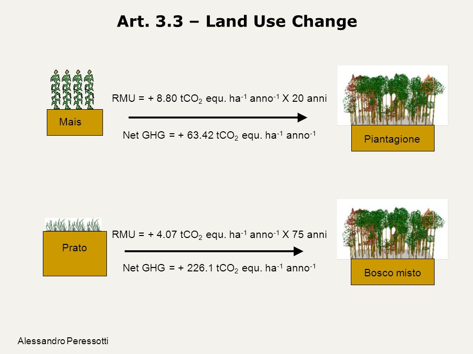 Alessandro Peressotti Art. 3.3 – Land Use Change Prato RMU = + 4.07 tCO 2 equ. ha -1 anno -1 X 75 anni Net GHG = + 226.1 tCO 2 equ. ha -1 anno -1 RMU