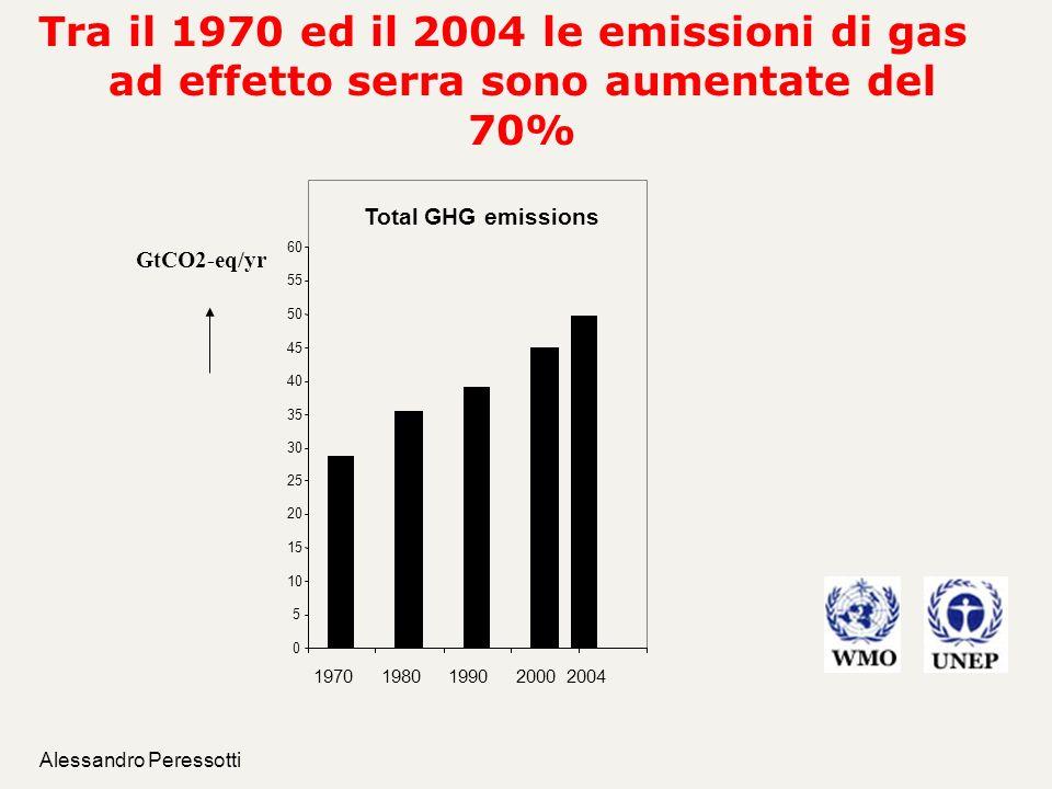 Alessandro Peressotti Tra il 1970 ed il 2004 le emissioni di gas ad effetto serra sono aumentate del 70% Total GHG emissions 0 5 10 15 20 25 30 35 40