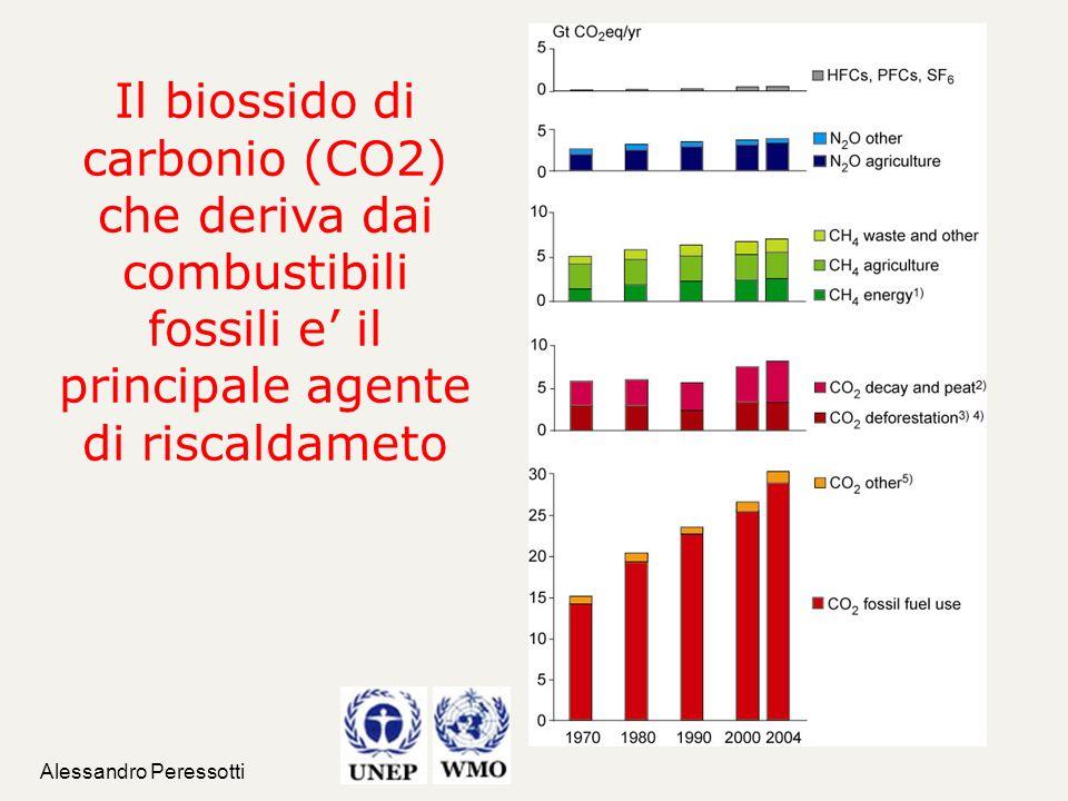 Alessandro Peressotti Il biossido di carbonio (CO2) che deriva dai combustibili fossili e il principale agente di riscaldameto