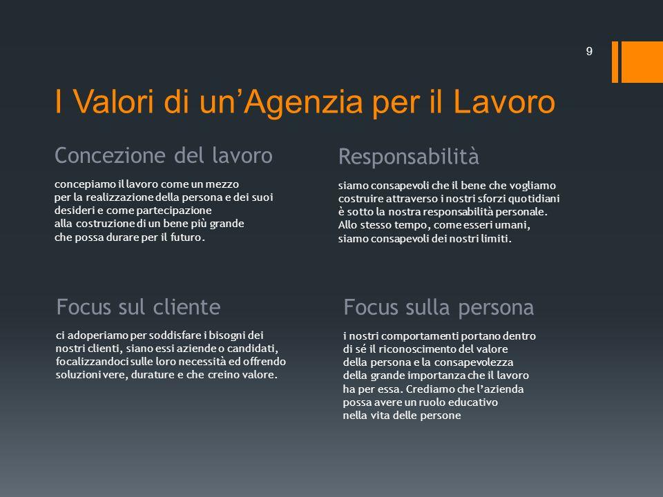 I Valori di unAgenzia per il Lavoro 9 Concezione del lavoro concepiamo il lavoro come un mezzo per la realizzazione della persona e dei suoi desideri