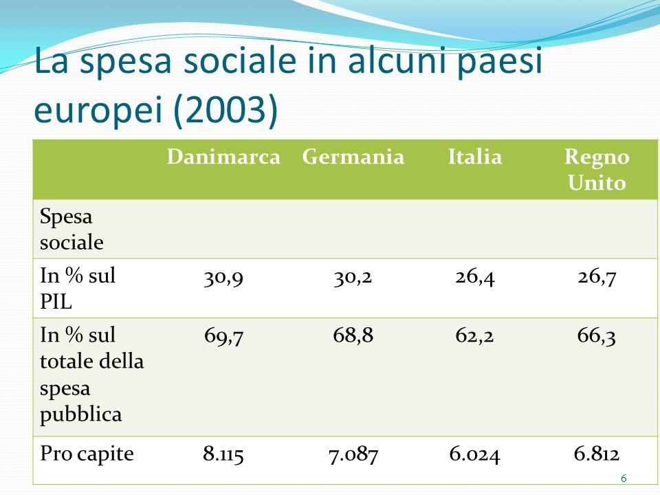 La spesa sociale in alcuni paesi europei (2003) DanimarcaGermaniaItaliaRegno Unito Spesa sociale In % sul PIL 30,930,226,426,7 In % sul totale della s