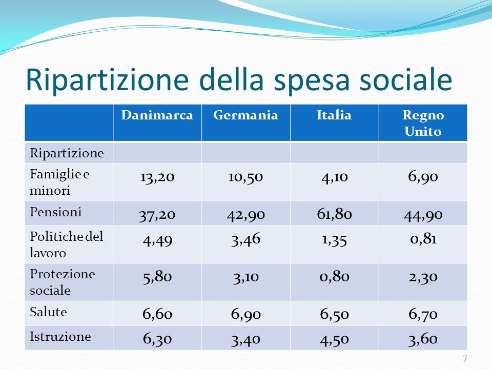 Ripartizione della spesa sociale DanimarcaGermaniaItaliaRegno Unito Ripartizione Famiglie e minori 13,2010,504,106,90 Pensioni 37,2042,9061,8044,90 Po