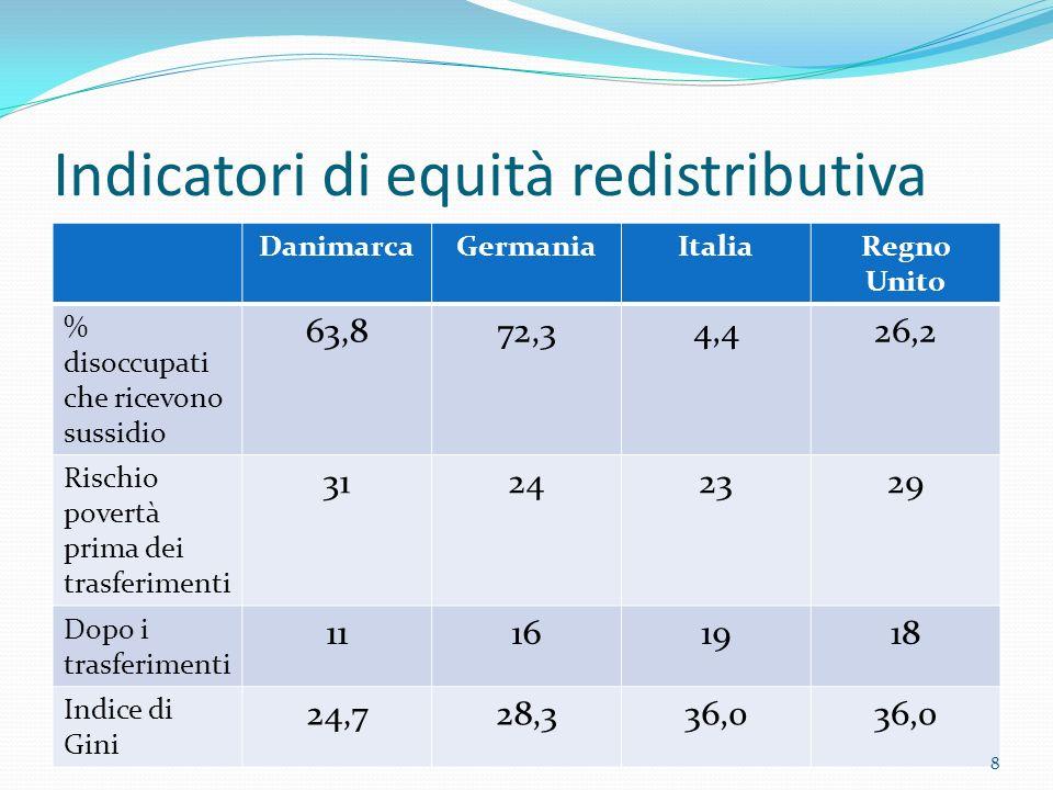 Indicatori di equità redistributiva DanimarcaGermaniaItaliaRegno Unito % disoccupati che ricevono sussidio 63,872,34,426,2 Rischio povertà prima dei t
