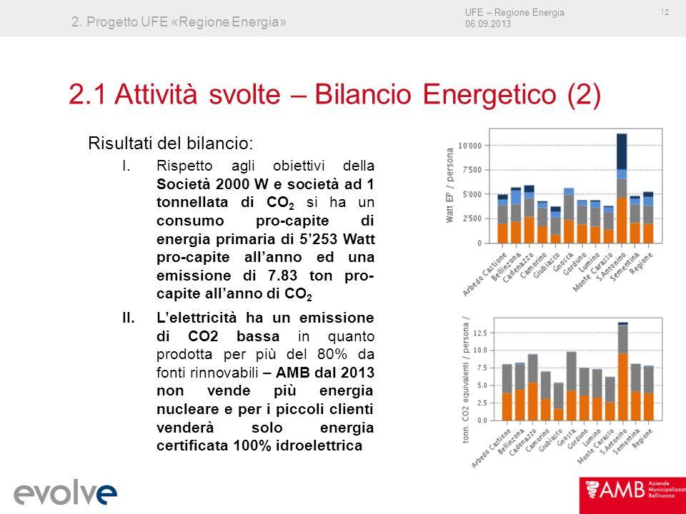 UFE – Regione Energia 06.09.2013 12 2. Progetto UFE «Regione Energia» Risultati del bilancio: I.Rispetto agli obiettivi della Società 2000 W e società