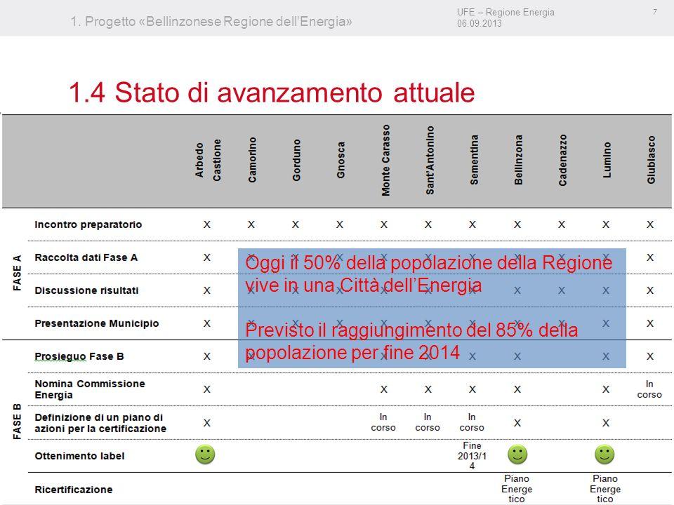 UFE – Regione Energia 06.09.2013 7 1. Progetto «Bellinzonese Regione dellEnergia» 1.4 Stato di avanzamento attuale Oggi il 50% della popolazione della