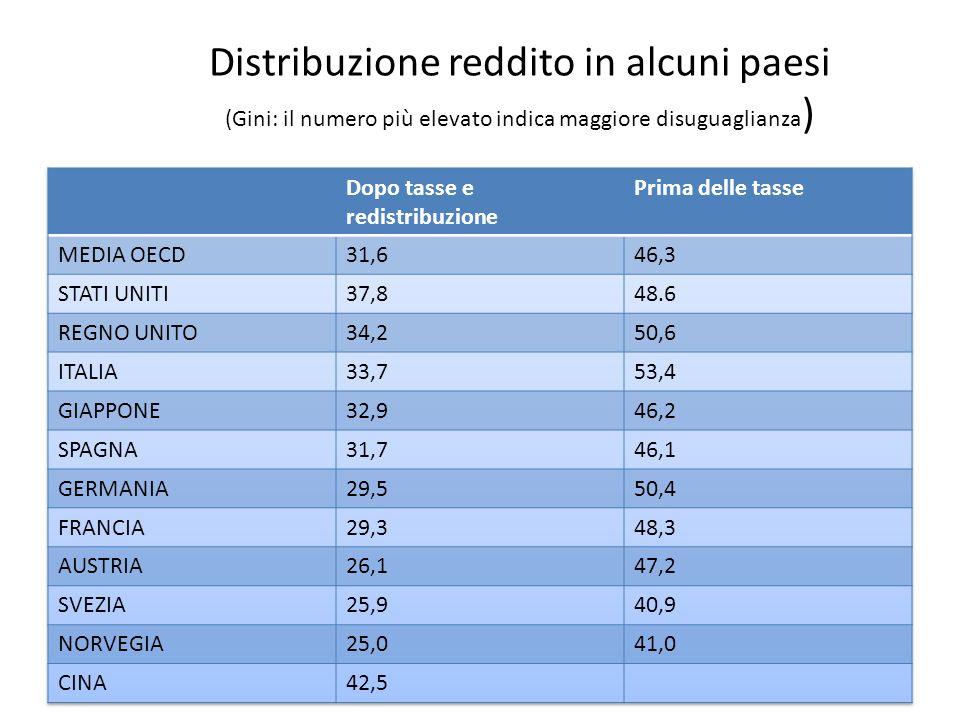 Distribuzione reddito in alcuni paesi (Gini: il numero più elevato indica maggiore disuguaglianza )
