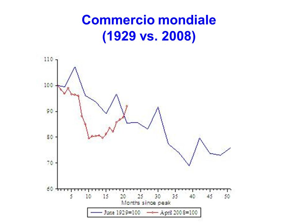 Commercio mondiale (1929 vs. 2008)